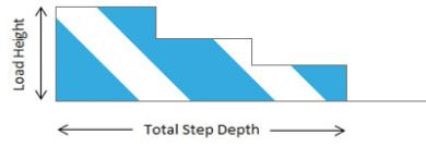 Wheelchair ramp gradient